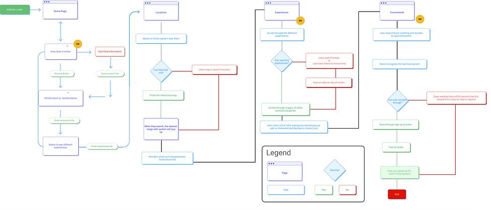 User Flow of TechnoHUNT