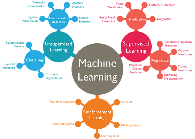 Machine Learning overview, algorithms