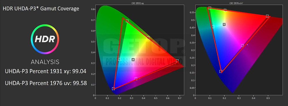 EIZO CG3145-12GSDI GETOP Labs 校正後 HDR UHDA-P3色域涵蓋率 99.58% @CIE1976