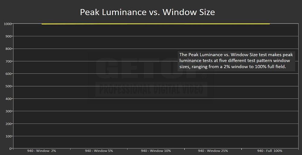 EIZO CG3145 -12GSDI 螢幕在2%至100%面積五種白色圖卡測試下,均維持1000cd/m²亮度峰值,符合HDR一級調光螢幕標準。