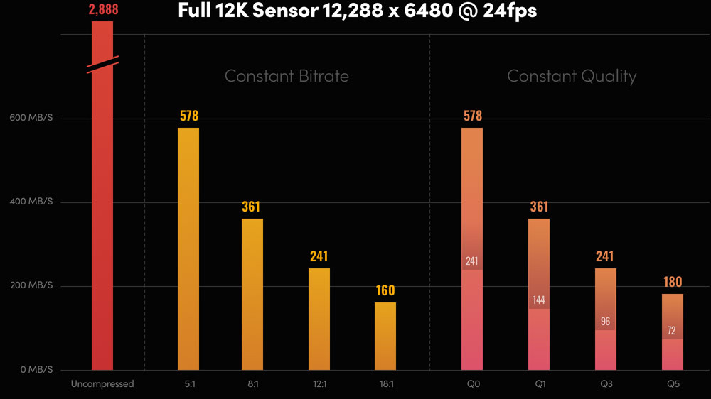 Blackmagic URSA Mini Pro 12K 12K解析度紀錄容量表