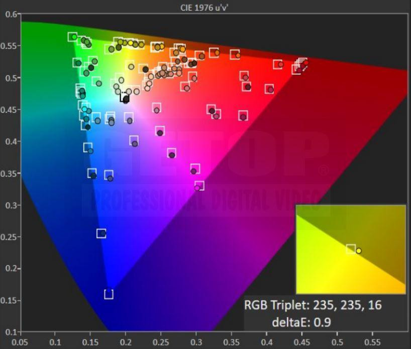 SONY BVM-X300/2 原廠出貨現況 REC.709色域量測 CIE1976 色度圖