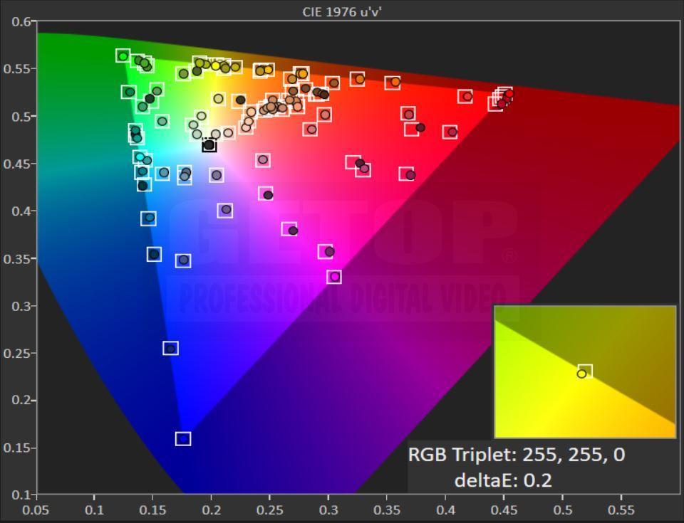 EIZO CG3145-12GSDI REC.709色域量測 GETOP Labs 校正後 CIE1976 色度圖結果