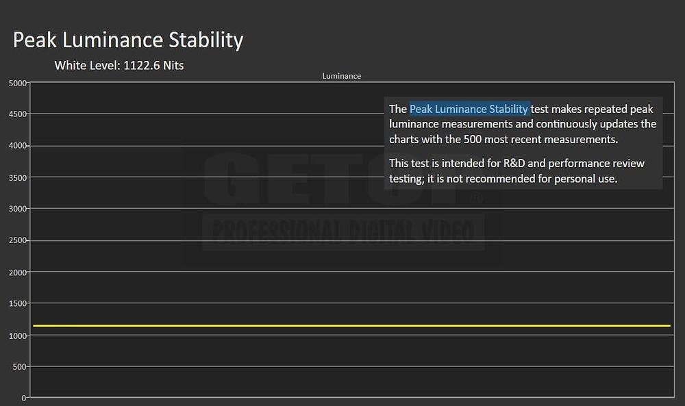 CG3145-12GSDI 螢幕在最高峰值1122.6 cd/m²亮度下,可穩定且持續的維持最高亮度,符合HDR一級螢幕標準