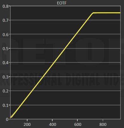 SONY BVM-X300/2 GETOP Labs 校正後 EOTF 結果