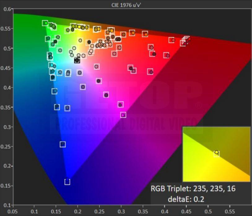 SONY BVM-X300/2 GETOP Labs 校正後結果 REC.709色域量測 CIE1976 色度圖