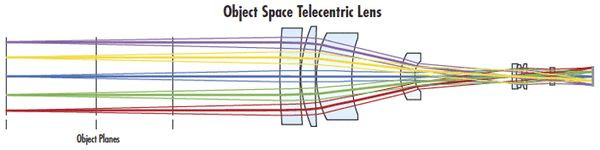 Object- Space Telecentric 鏡頭