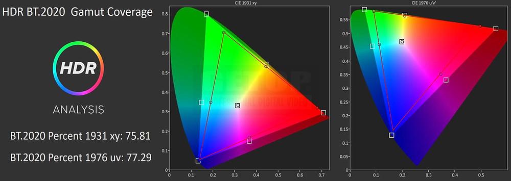 SONY BVM-X300/2 GETOP Labs 校正後 HDR BT.2020色域涵蓋率 77.29% @1976