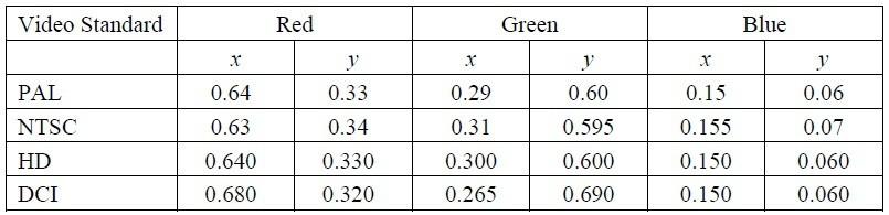 表格一:顯示不同的視訊標準所定義的原色