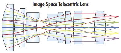 Image-Space Telecentric 鏡頭