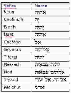 Imagen obtenida de https://dailyzohar.com/daily-zohar-1385-nombres-de-luz/