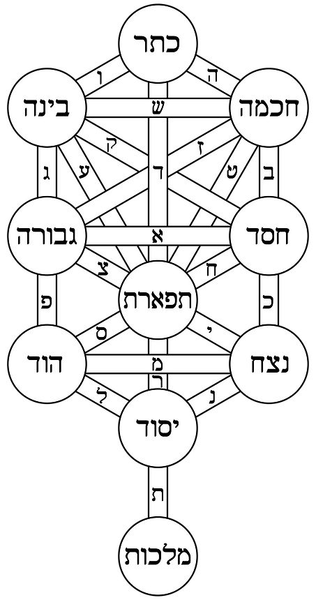 Tree_of_life_bahir_Hebrew editado.png