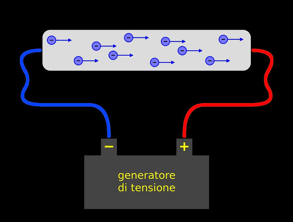 Imagen obtenida gracias a https://es.wikipedia.org/wiki/Corriente_eléctrica