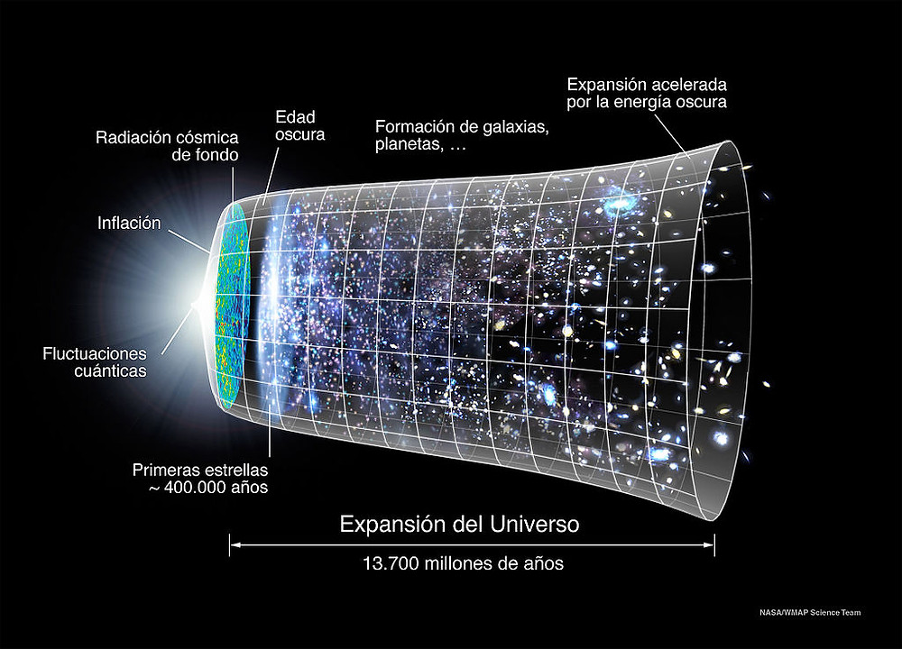 Imagen de nuestro universo en sus 4 dimensiones evidentes en imagen gracias a De NASA, Ryan Kaldari, adaptation to Spanish: Luis Fernández García, wiping WMAP: Basquetteur - File:Evolución Universo WMAP.jpg, File:CMB Timeline300 no WMAP.jpg, Original version: NASA, CC0, https://commons.wikimedia.org/w/index.php?curid=43171784