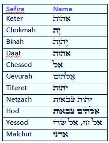 sefirot-names-chart_edited_edited.jpg