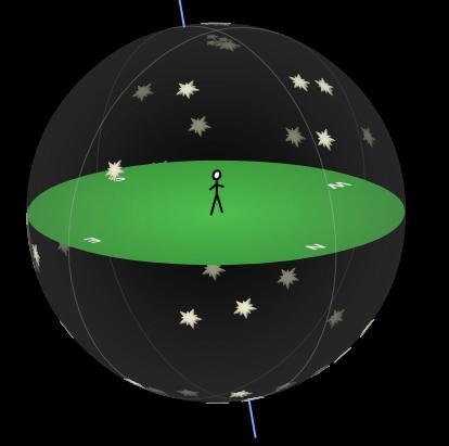 Imagen obtenida de https://docplayer.es/82850697-Figura-2-1-la-esfera-celeste-con-el-observador-en-su-centro.html