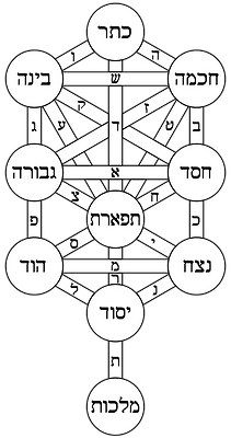 Tree_of_life_bahir_Hebrew.png