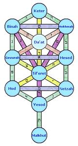 Imagen obtenida de https://en.wikipedia.org/wiki/Sefirot