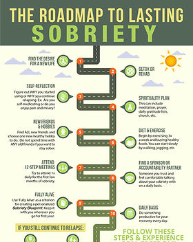 The Roapmap to Lasting Sobriety.jpg