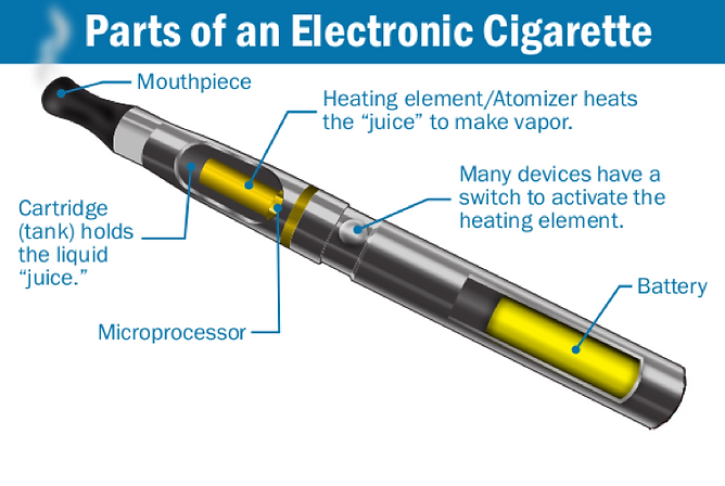 Illustration of the inner workings of a vape pen and the many different associated parts