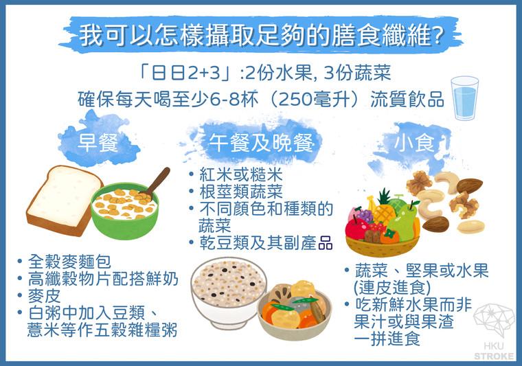 High fibre diet Q2.jpg