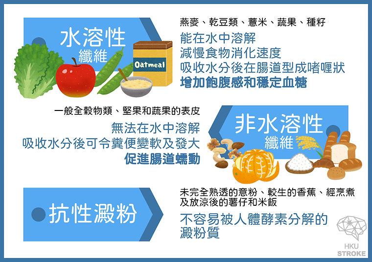 High Fibre Diet Types.jpg