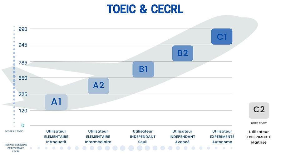 tableau niveau concordance toeic et cecr centre ACTION Formation