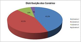 Gráfico Distribuição dos Cenários de Teste