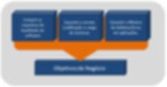 Teste de Software, Teste Funcional, Teste de Performance, Teste de Segurança, Teste de Usabilidadermance end to end monitoramento de transação monitoramento de servidores e disponibilidade