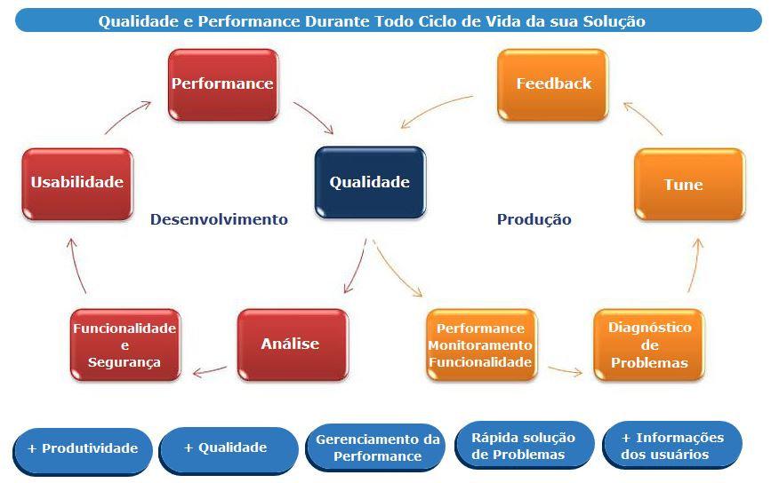 Visão Geral e ciclo de vida Teste de Software