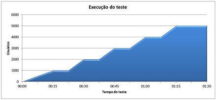 Imagem execução do Teste
