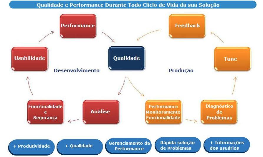 Visão Geral Teste de Software e Qualidade de Software Teste de Performance