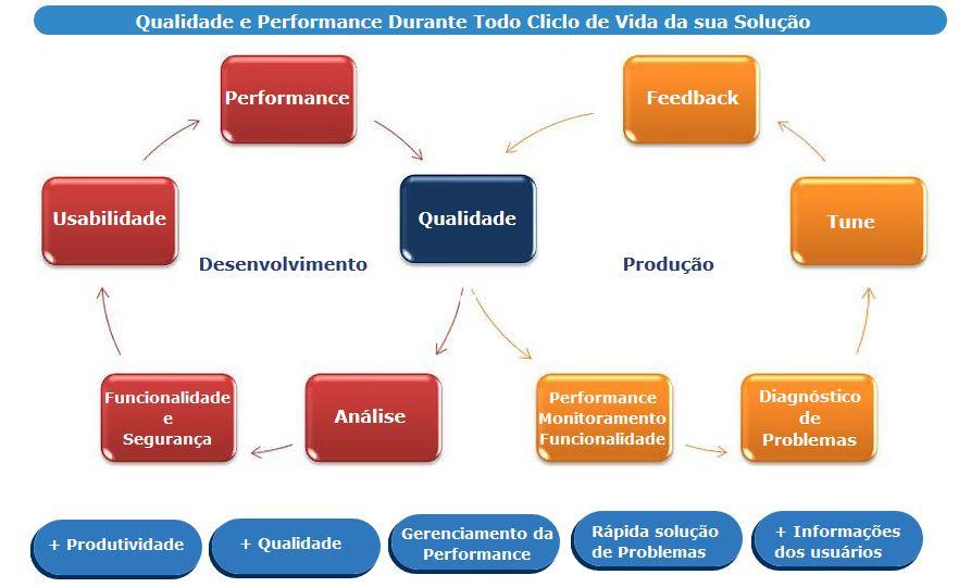 Fundamentos do Teste de Software, Os tipos de testes.
