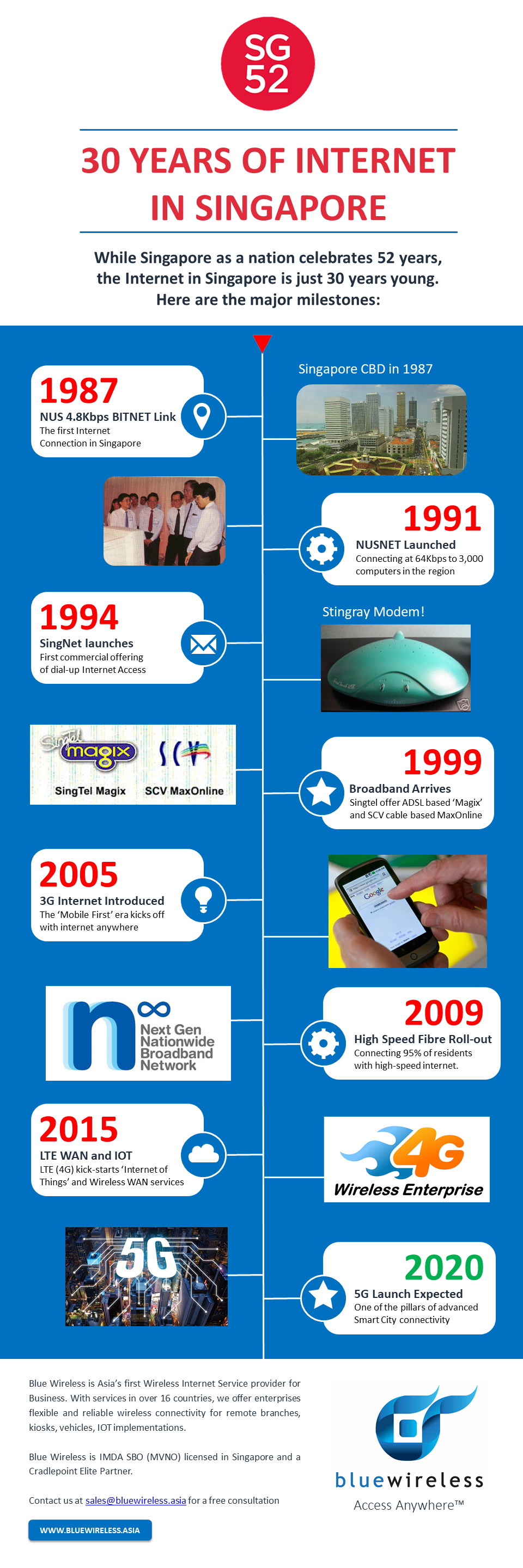 Blue Wireless History of internet Singapore
