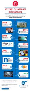 Blue Wireless History of internet Singapore