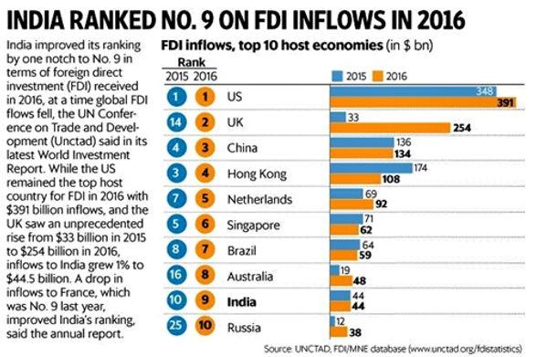 FDI_stats.jpg