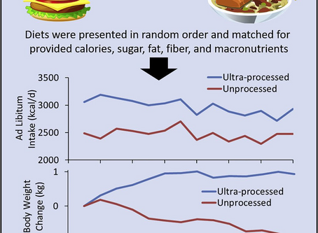 Calculate that! Check out this easy to understand chart about processed and non-processed food!