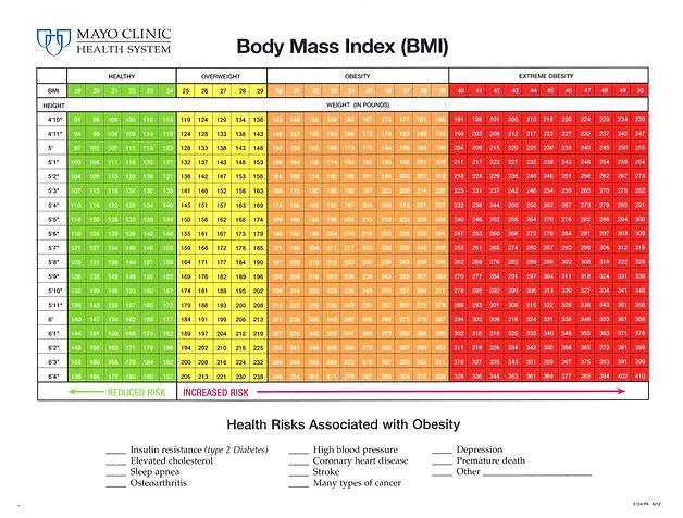 Mayo-Clinic-BMI.jpg