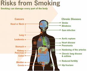 smoking-risks-500.png