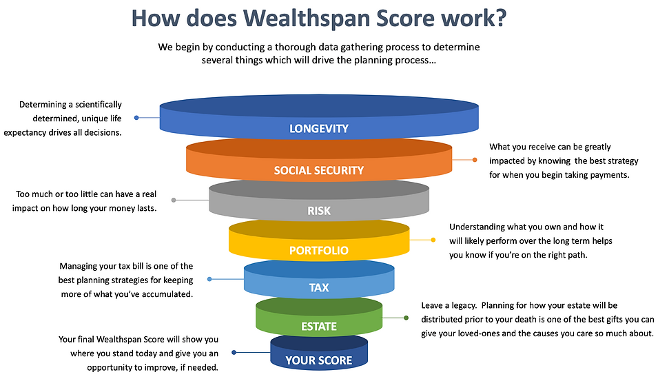 Wealthspan Funnel.png