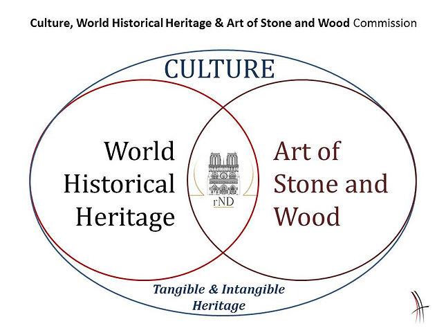 DIAGRAM Culture World Heritage Art Stone