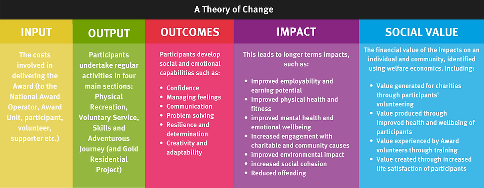 A-Theory-of-Change-5.png