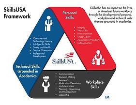 SkillsUSA-Framework-poster.jpg