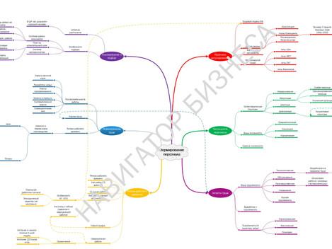 """Новый курс """"Закон и порядок: Методы планирования и расчета орг. структуры, численности персонал"""