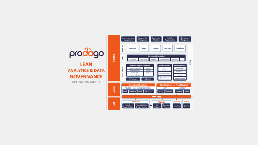 Prodago Lean Data and Analytics Operating Model