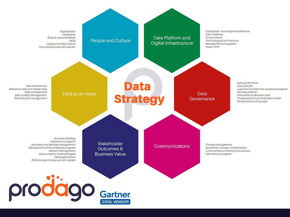 Prodago Data Strategy Framework