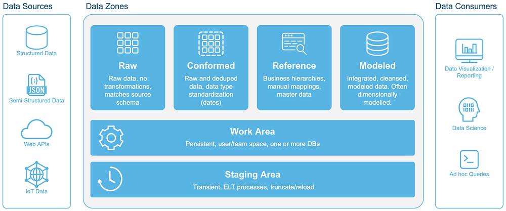 Prodago Data Governance Zones