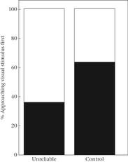 Shift in sensory preference
