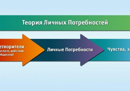 Появление новой теории в мире психологии