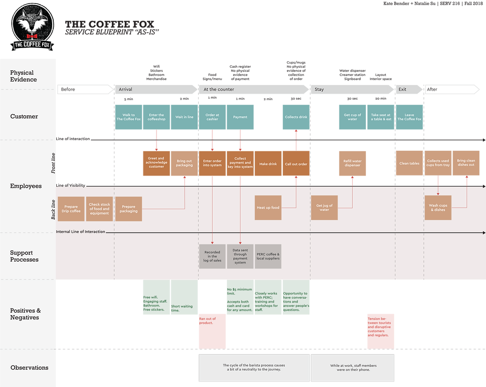 Service Blueprint _As-is_.png